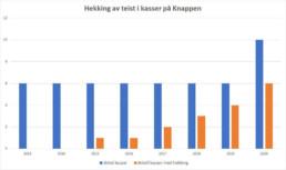 Graf som viser antall hekkinger i kassene som er satt ut på Knappen